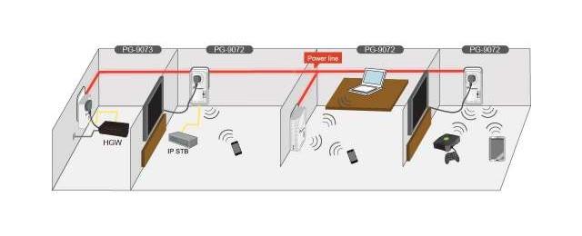WiFi PowerGrid PG-9072LG-TN + PG-9073LG-TN